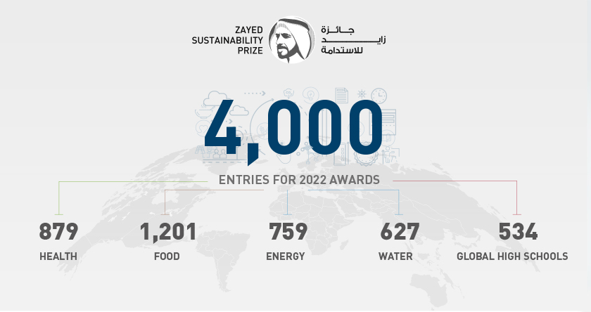 About the Prize winners